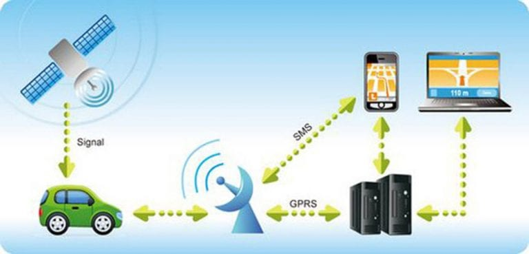 Gps Tracking System >> Why You Should Track Your Vehicles With A Gps Tracker The Frisky