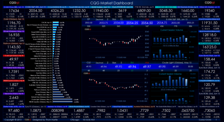 All You Need To Know About CQG Traders - The Frisky