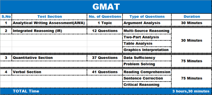 Comprehensive Overview of GMAT Exam - The Frisky